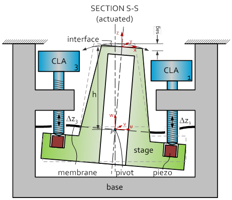 CRYOGENIC POSITIONING STAGE - HIGH RESONANCE SECTION S-S
