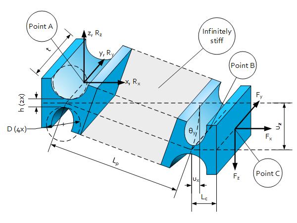 2 Elastic hinges in series and in s-shape deformation