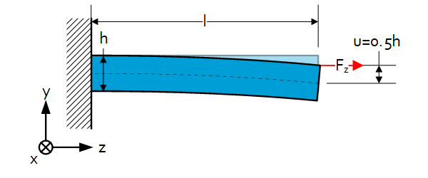 Beam theory: stiffness of combined loads