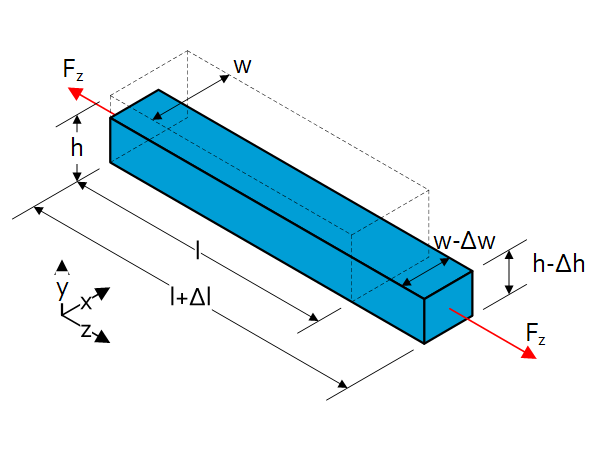 Beam theory tension compression and shear 1