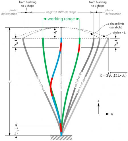 Buckling phenomena - Graphical layout