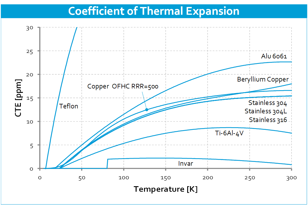Cryo-material-properties-Coefficient-of-Thermal-Expansion