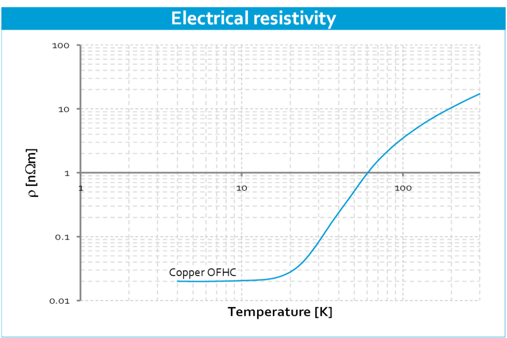 Cryo-material-properties-Electrical-conductivity