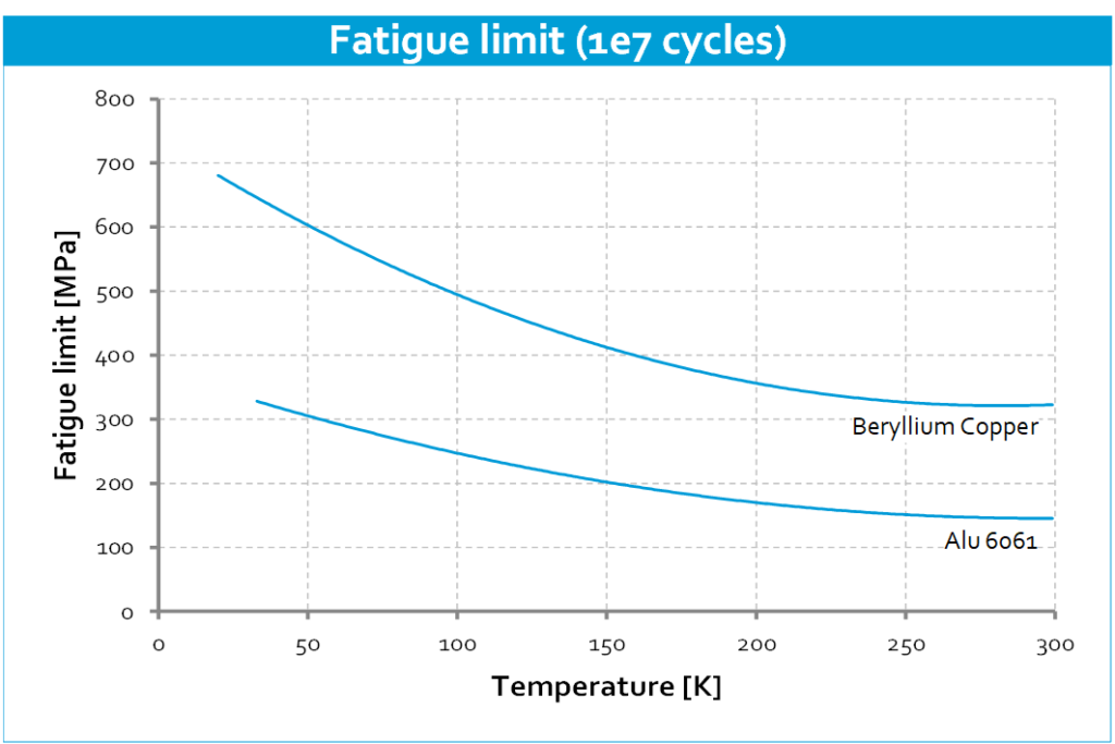 Cryo-material-properties-Fatigue-limit