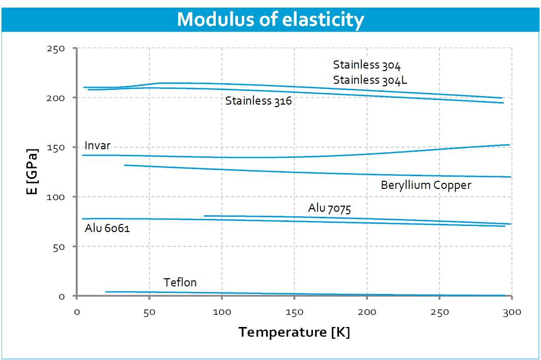 Cryo-material-properties-Modulus-of-elasticity