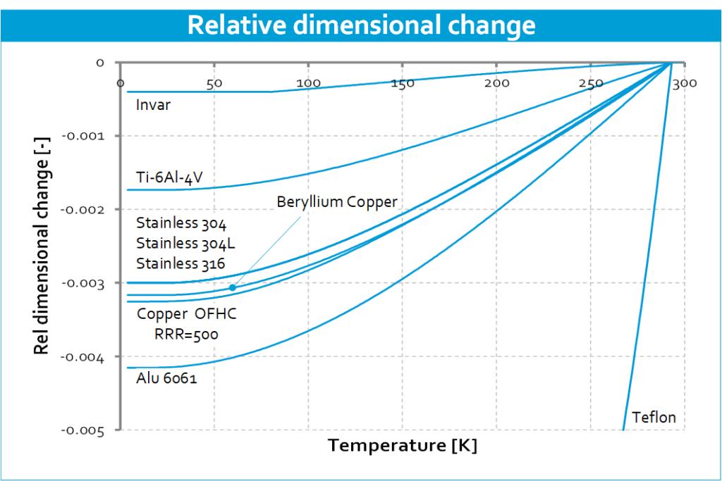 Cryo-material-properties-Relative-dimensional-change