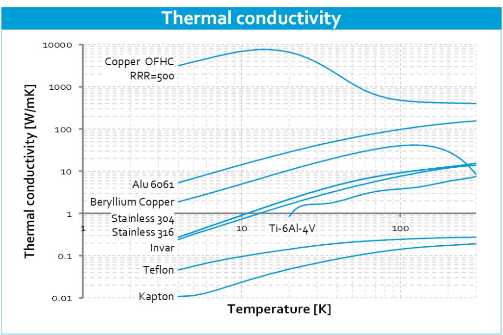 Cryo-material-properties-Thermal-conductivity