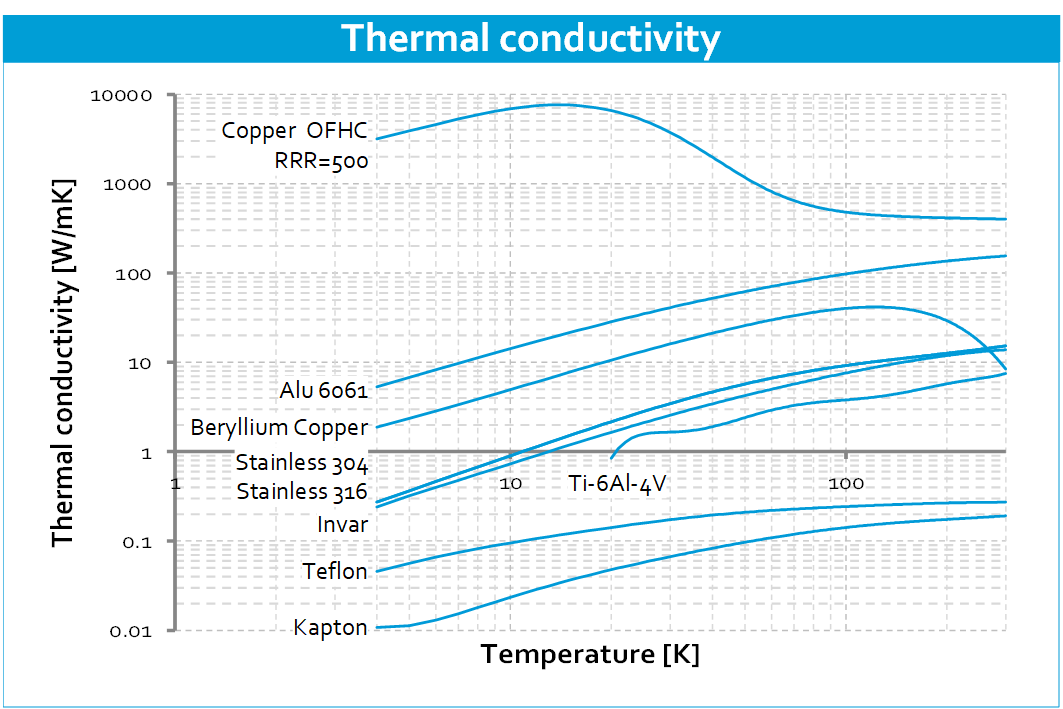 Cryo-material-properties-Thermal-conductivity