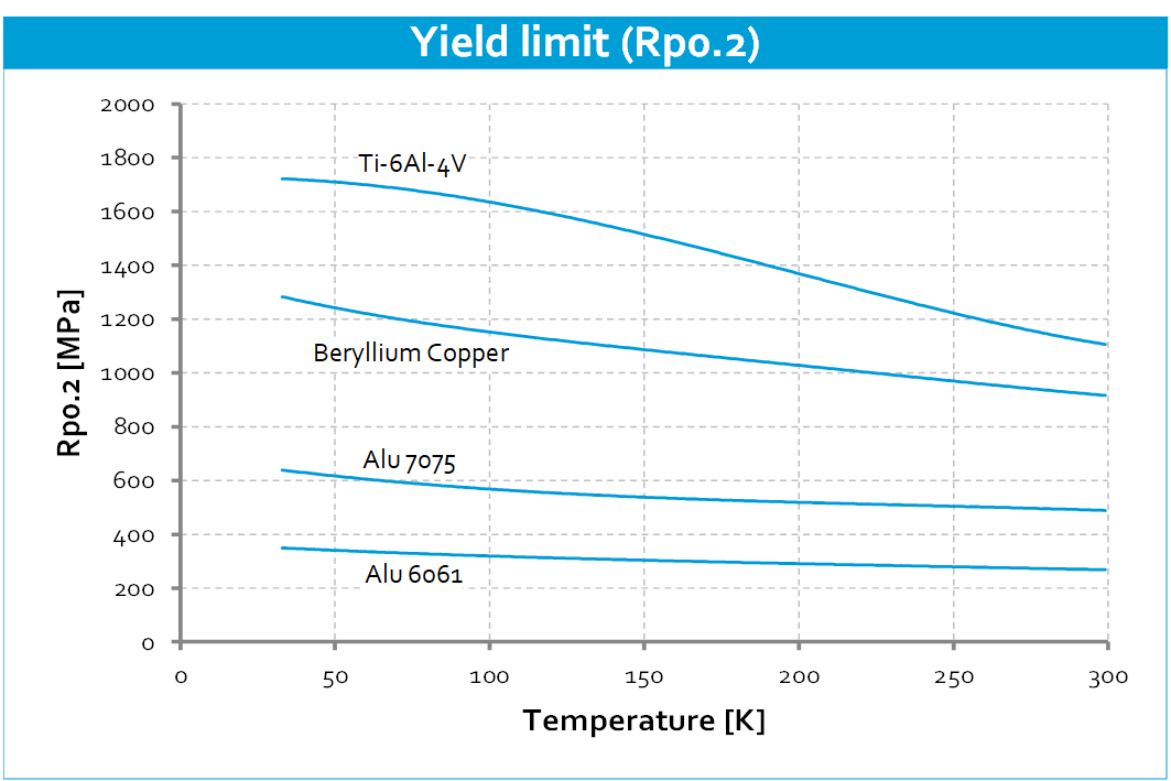 Cryo-material-properties-Yield-limit