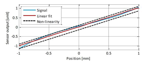 displacement sensor - linearity