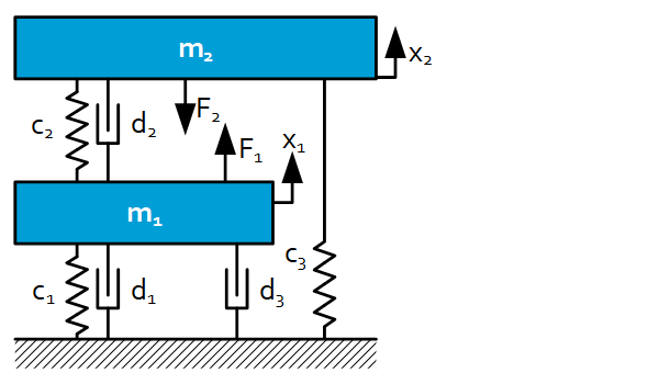 Dynamic model in state space - Block diagram representation - Example