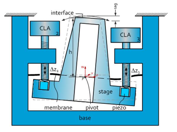 CryoPosStage High Resonance Featured image