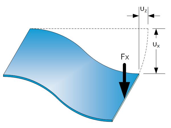 Flexure engineering fundamental: Leaf Spring Featured image