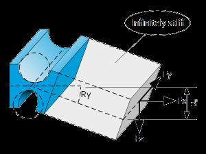 Flexure hinge or elastic hinge Featured image