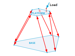 HexaPod: Forces Featured image