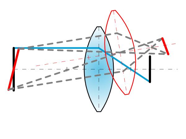 Thin lenses: Shift and tilt phenomena Featured image