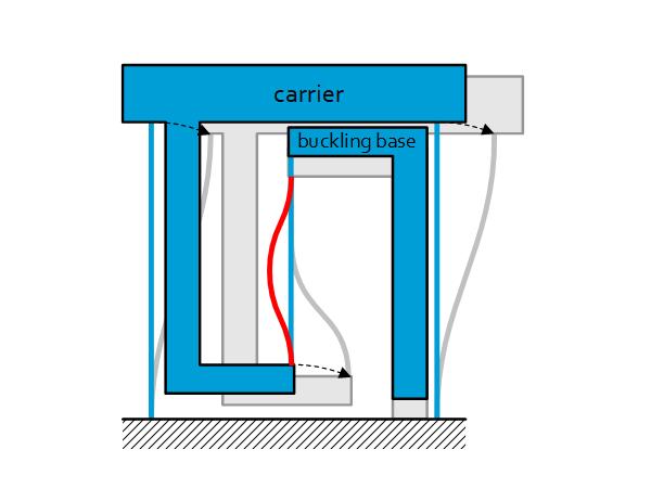 Zero stiffness linear guidance Featured image