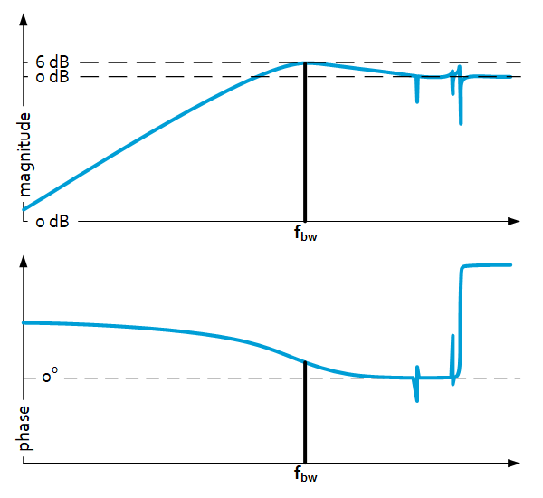 Motion control - Sensitivity