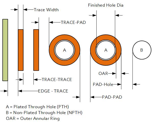 PCB design - PCB Classification