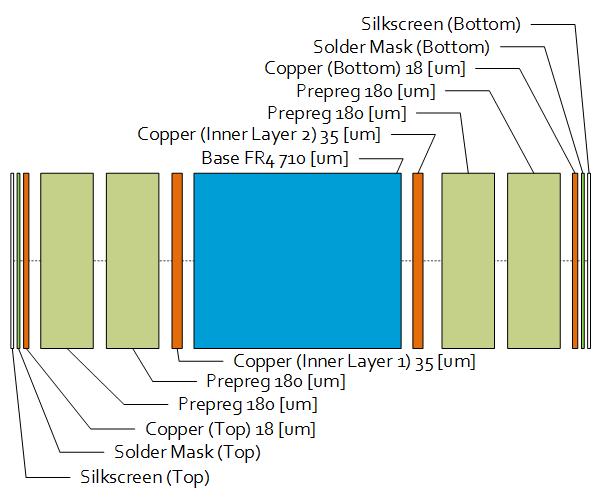 PCB design - PCB Build Up