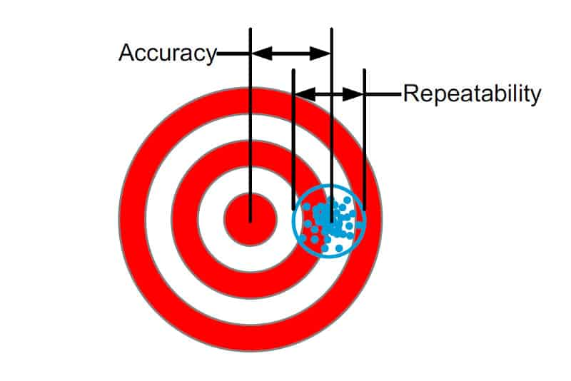 Positioning Definitions - Accuracy & Repeatability