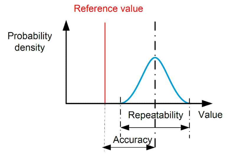 Positioning Definitions - Probability Density