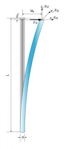 Rod Spring C-Shape Deformation