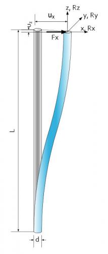 Rod Spring S-Shape Deformation