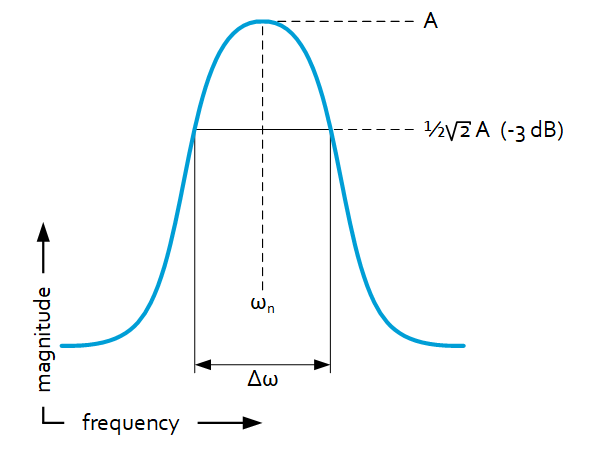 Structural damping definitions - Q factor