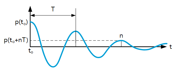Structural damping definitions - Logarithmic decrement