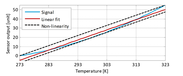 Temperature Sensors Parameter Definitions