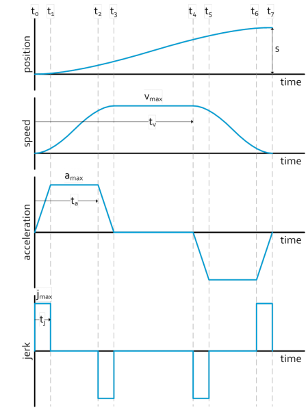 Third order p2p motionprofile
