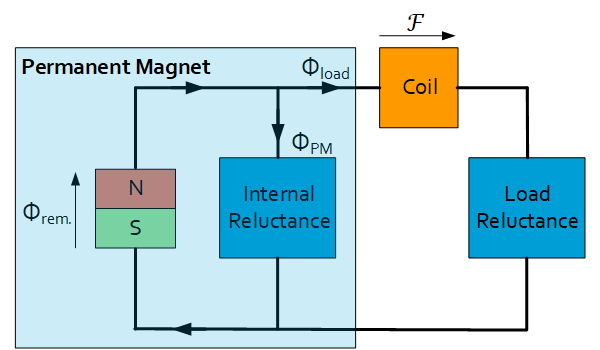 Basics on magnetics