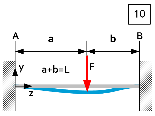 Beam theory - Load Case 10