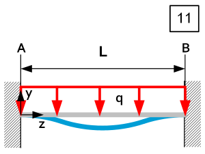 Beam theory - Load Case 11