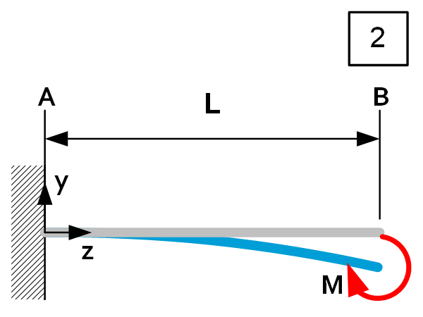 Beam theory - Load Case 2