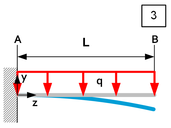 Beam theory - Load Case 3
