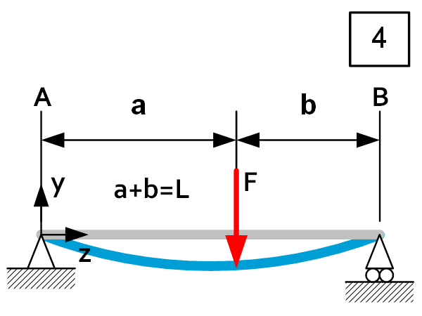 Beam theory - Load Case 4