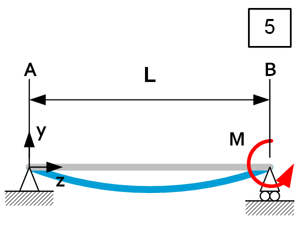 Beam theory - Load Case 5