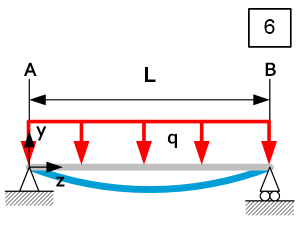 Beam theory - Load Case 6