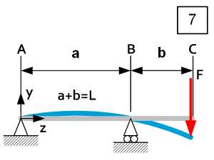 Beam theory - Load Case 7