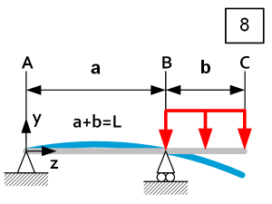 Beam theory - Load Case 8