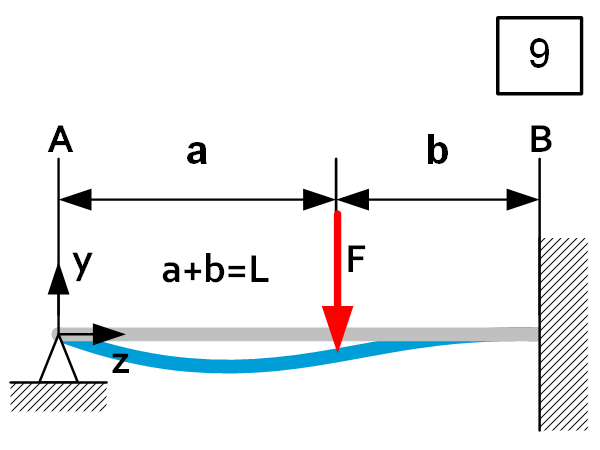 Beam theory - Load Case 9