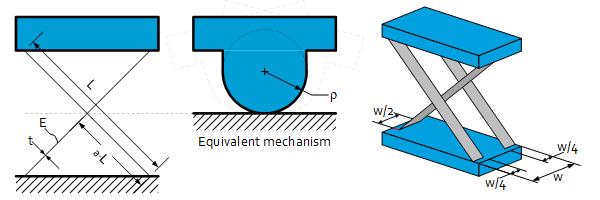 Classical double symmetric cross spring pivot