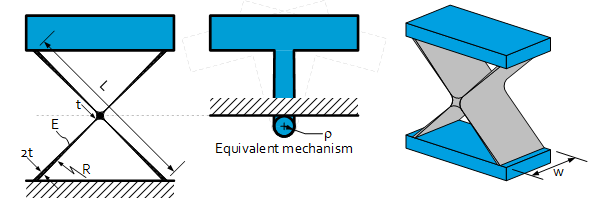 Special case classical double symmetric cross spring pivot