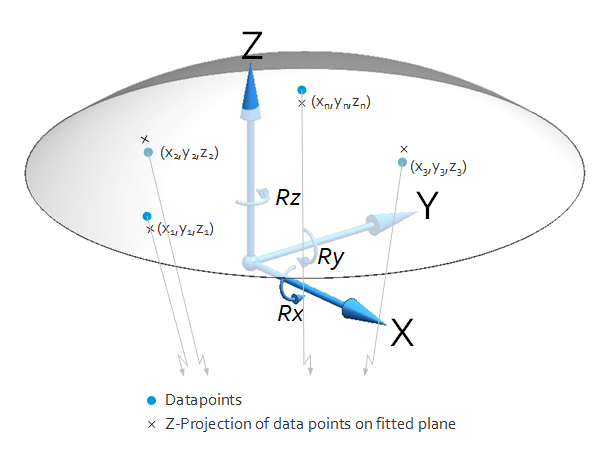 Fit sphere through data points