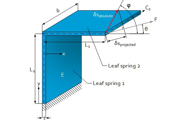 Flexure engineering fundamental: Folded leaf Spring