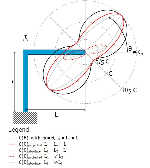 Flexure engineering fundamental: Folded leaf Spring Stiffness