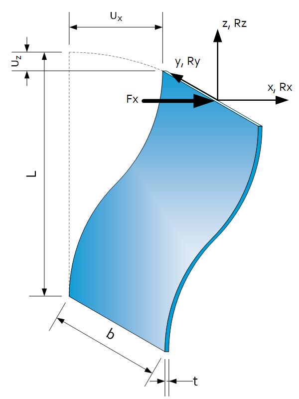 Leaf Spring S-Shape Deformation
