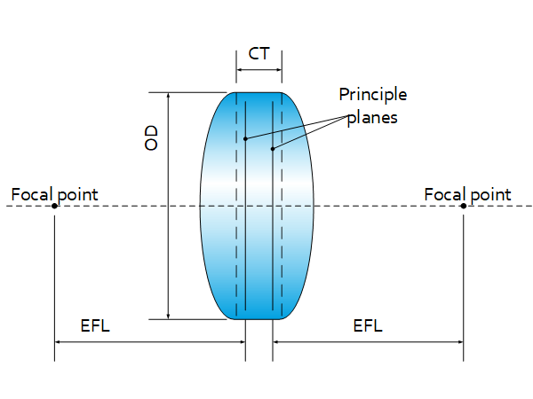 Lenses overview: Lens Dimensions